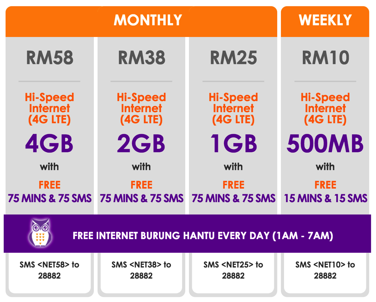 Celcomのインターネットプラン