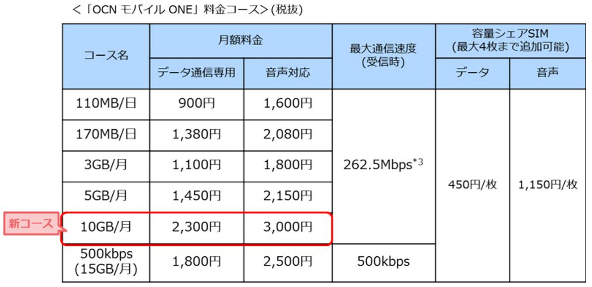OCN モバイル ONE、10GB/月コースを追加 – データ専用月額2,300円、音声対応3,00円