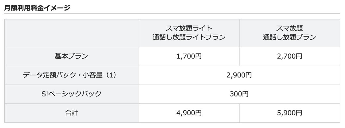 ソフトバンク、総務省に応える1GBプランを月額2,900円で提供 – スマ放題ライトと合わせて税別4,900円より