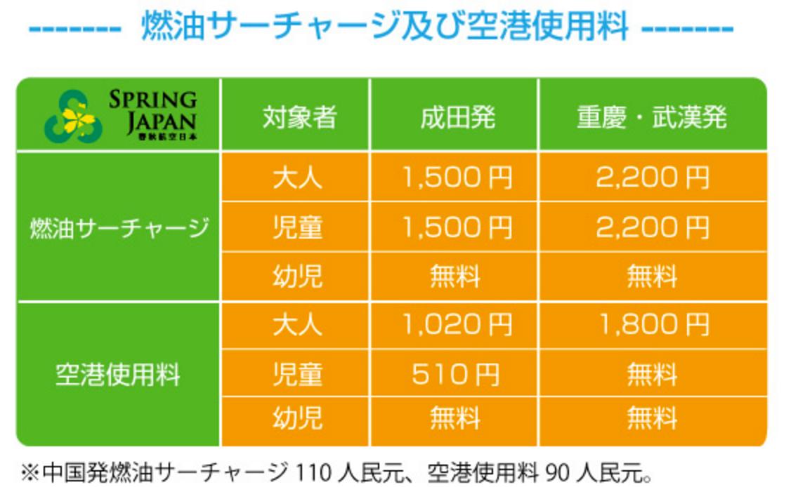 春秋航空日本:燃油サーチャージ&空港使用料