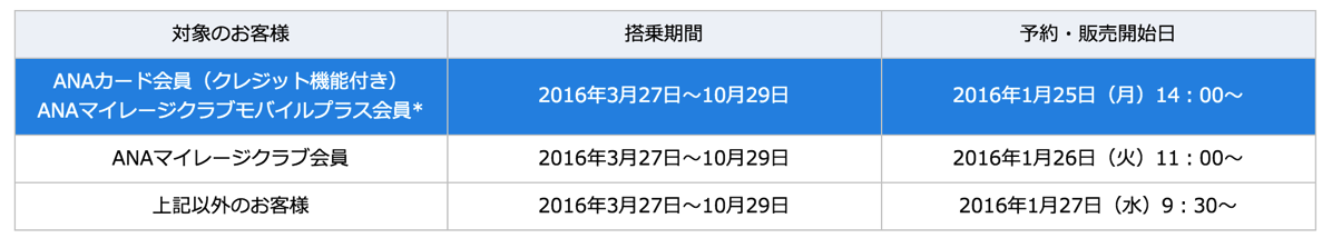 ANA:2016年3月27日以降の航空券発売予定日時