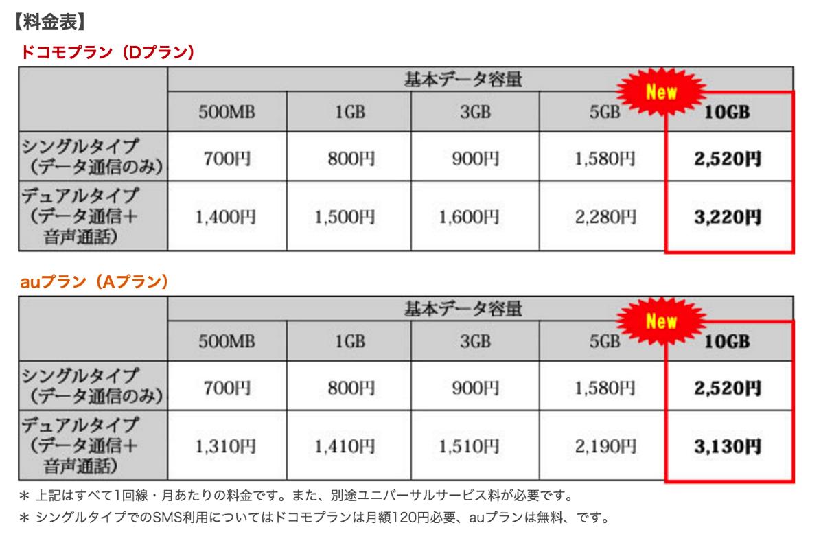 mineo、月額2,520円の10GBコースを追加 – 紹介キャンペーンでAmazonギフト券プレゼントも実施