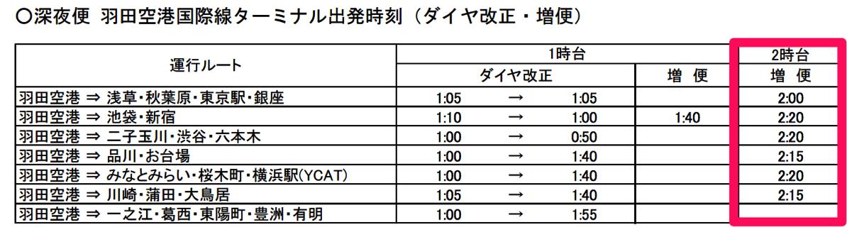 羽田空港国際線 → 各地へのバス出発時刻