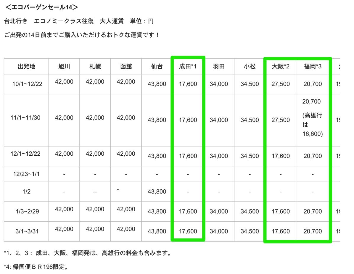 エバー航空:14日前購入で成田&大阪-台北が17,600円、福岡-台北が20,700円、3月31日搭乗分まで