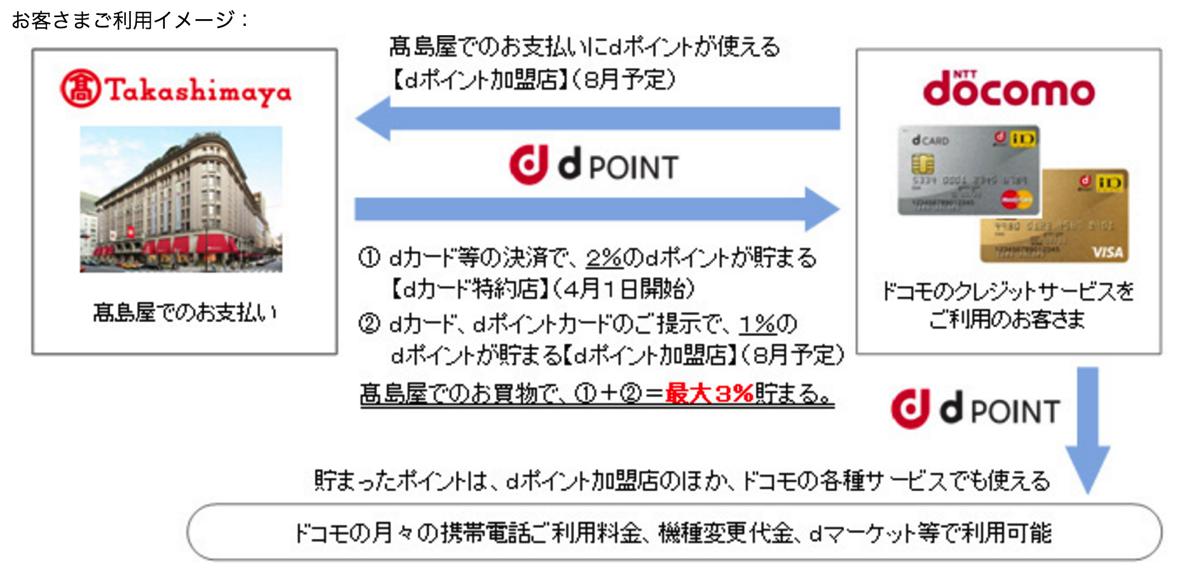 ドコモと高島屋が提携:dポイントカード提示で1%、dカード支払で2%ポイント還元 – 4月から7月まではキャンペーン実施で最大3%還元