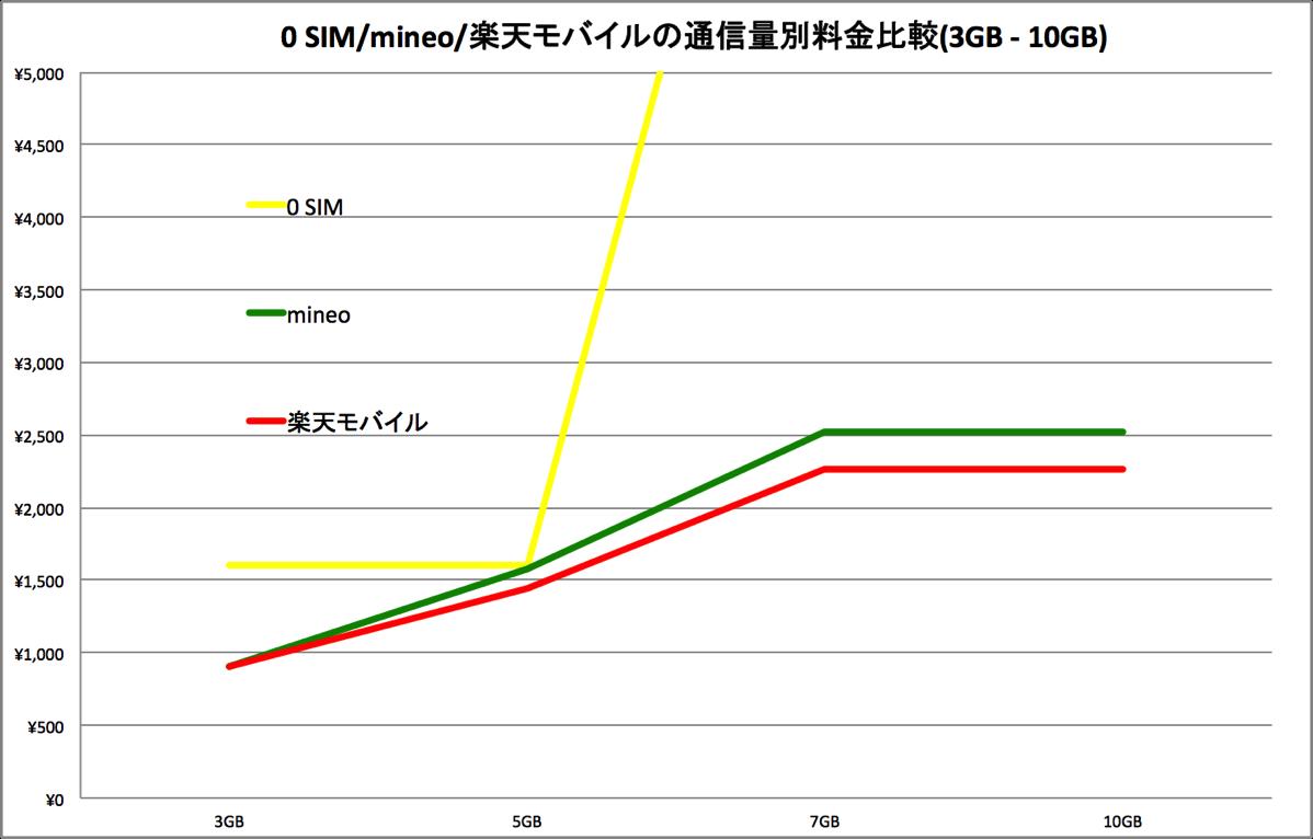 通信容量別の月額料金比較(3GB - 10GB)