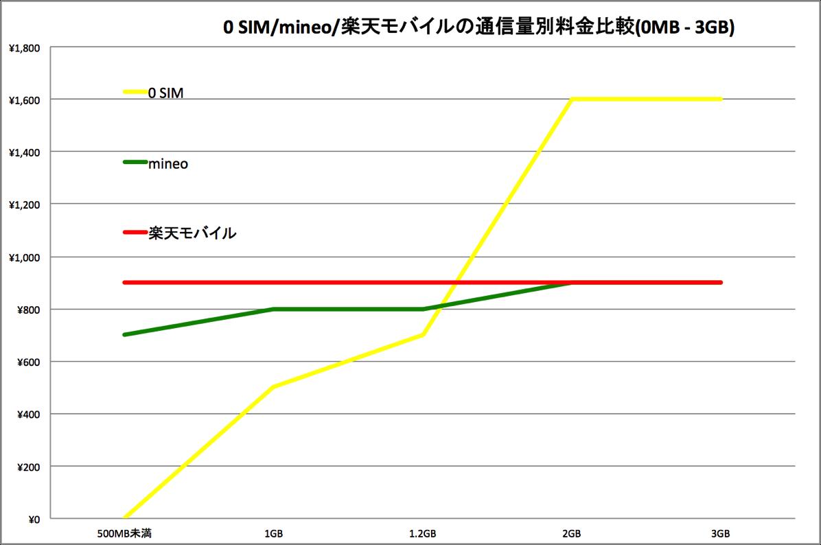 通信容量別の月額料金比較(0MB - 3GB)
