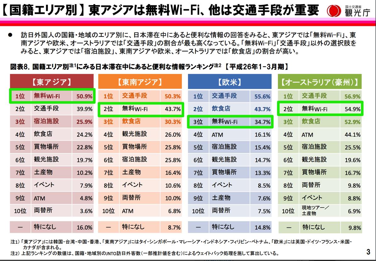 「日本の無料Wi-Fi」への満足度が低いのは台湾と韓国 – 東アジア以外の旅行者には交通手段の情報がより重要
