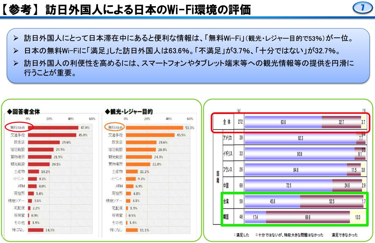 【参考】 訪日外国人による日本のWi-Fi環境の評価