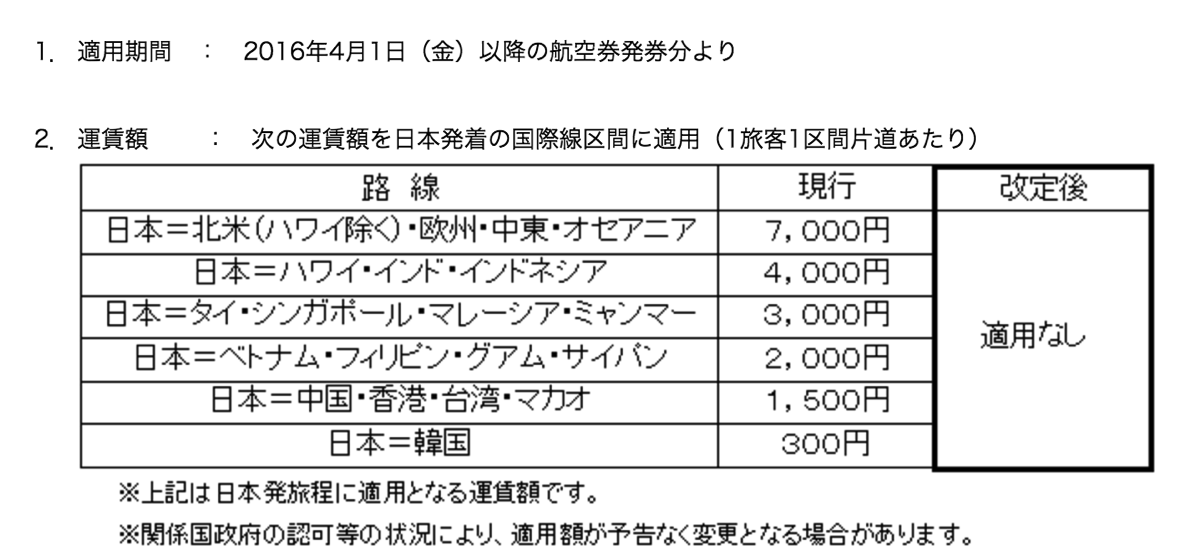 ANA・JALが4月より燃油サーチャージを撤廃 – 欧米路では往復1.4万円の値下がりに