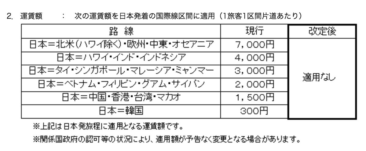 ANA・JALが国際線の燃油サーチャージ廃止を正式発表 – 2016年4月から5月発券分で
