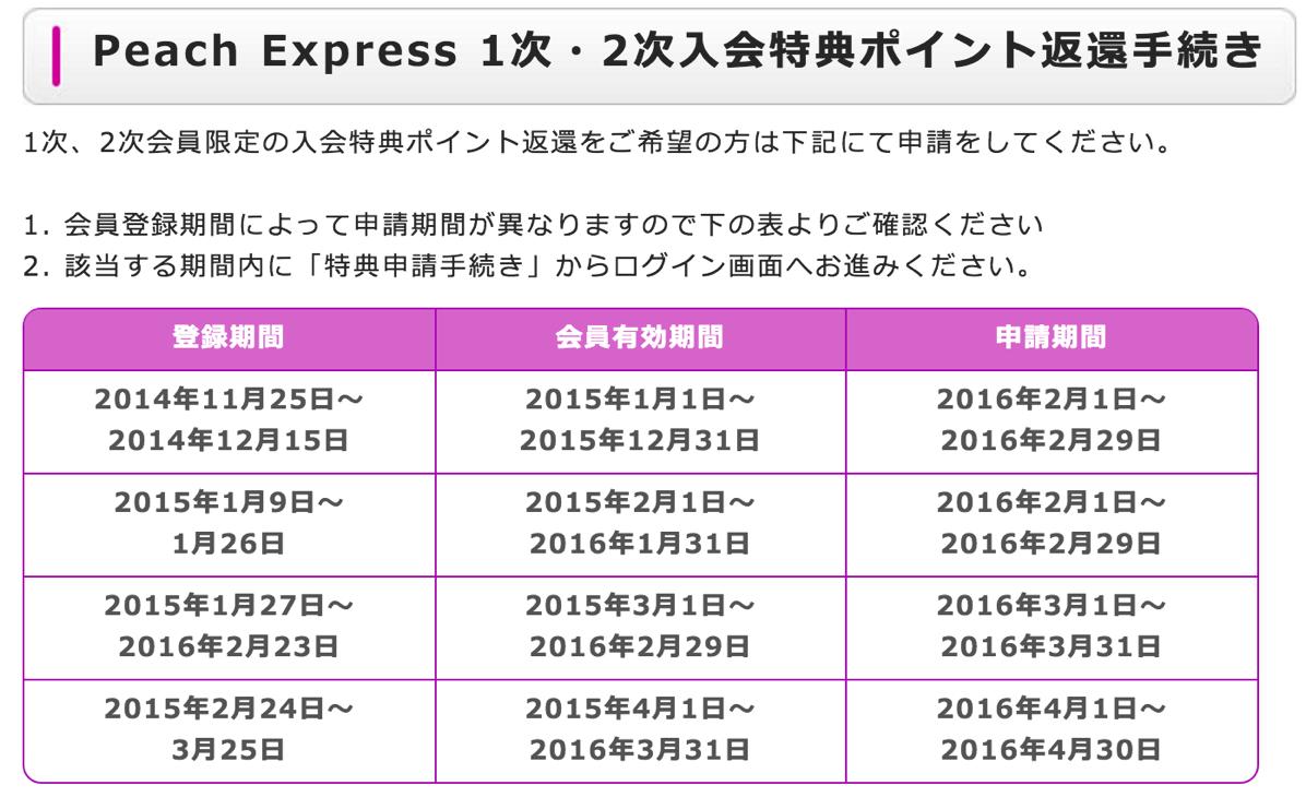 Peach Express 1次・2次入会特典ポイント返還手続き