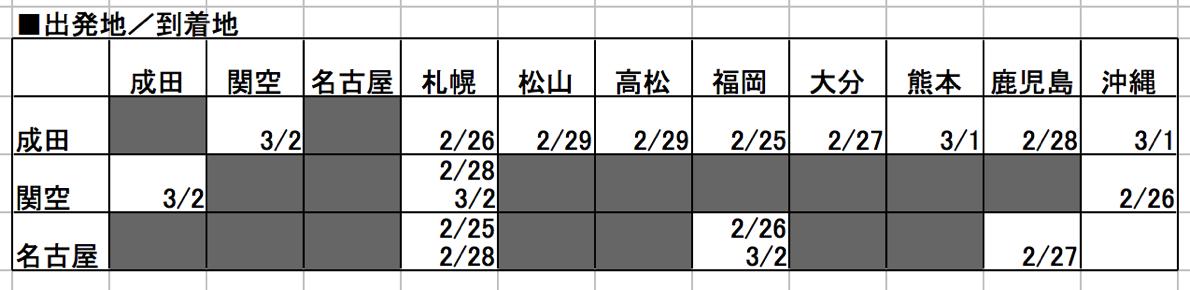 ジェットスター:777円セールの販売状況