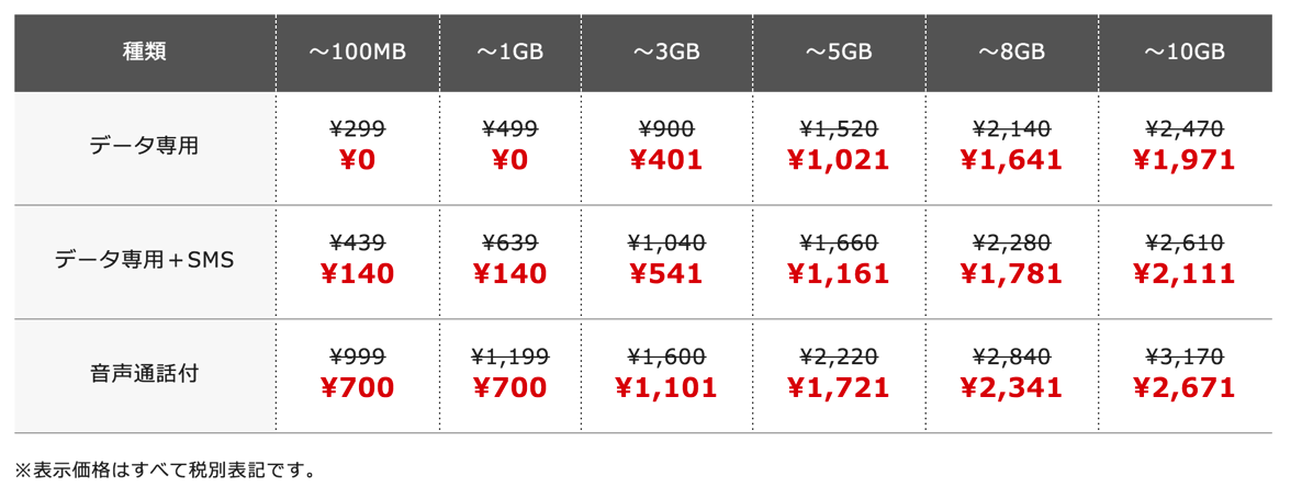 FREETEL、1GB分のデータ通信量が無料!MNP契約 + 端末購入で12カ月割引、SIM単体でも3カ月割引