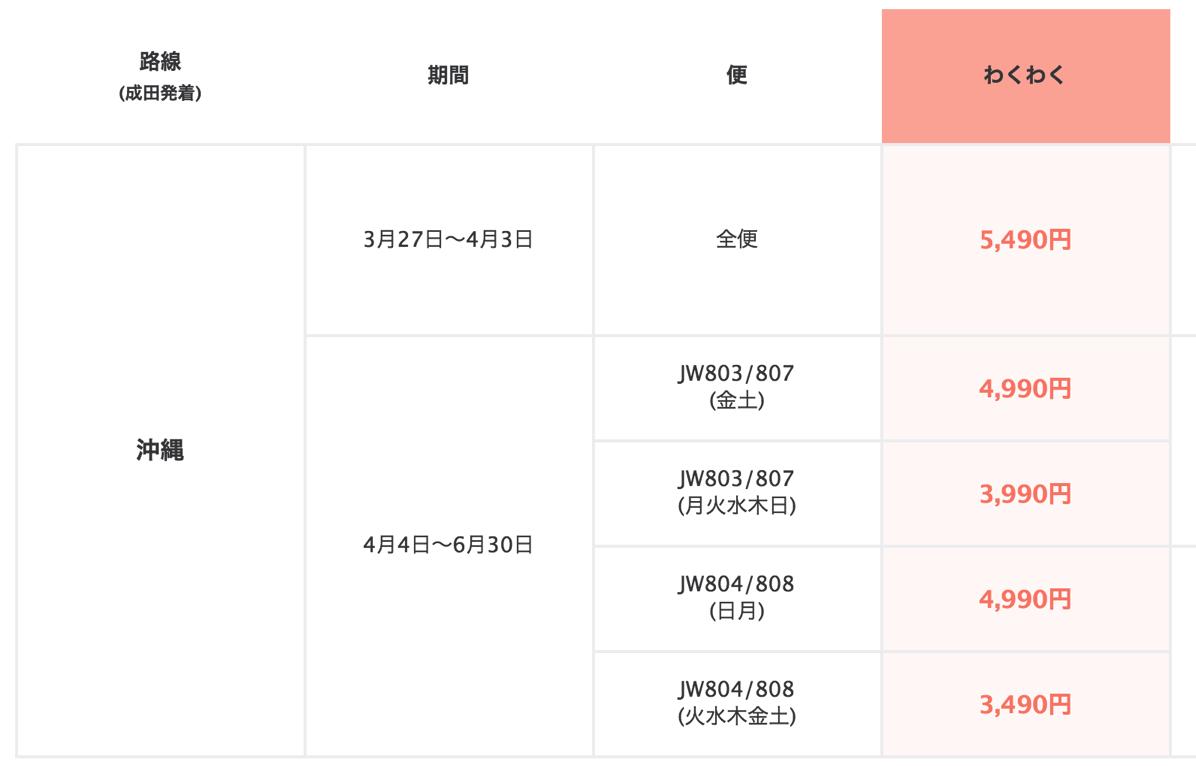 成田-那覇線のセール価格詳細