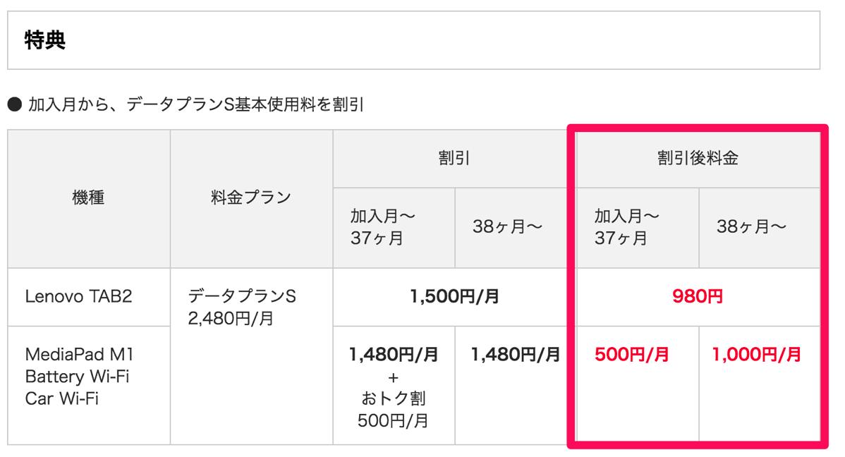 ワイモバイル「セットでおトクキャンペーン2」提供 – Battery Wi-Fi本体代が一括0円・月額500円で通信量1GB