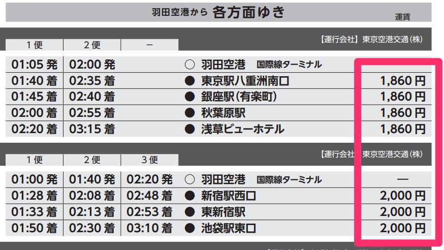 羽田空港 → 都心部へ向かう深夜・早朝バス