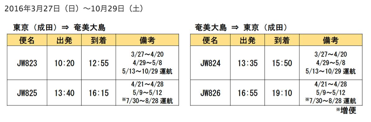 バニラエア:成田-奄美大島を増便