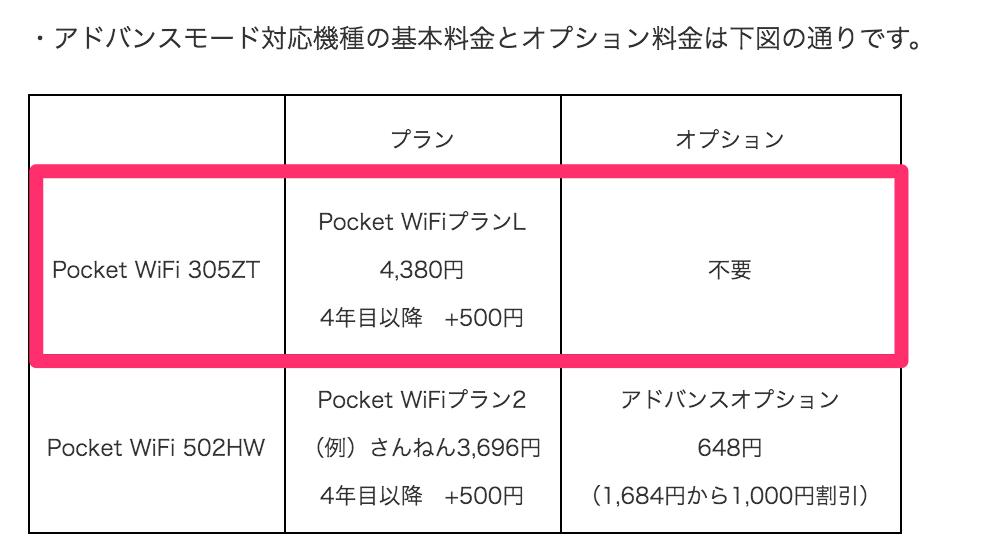 Pocket WiFiプランL:アドバンスモード利用時のオプション料金が無料