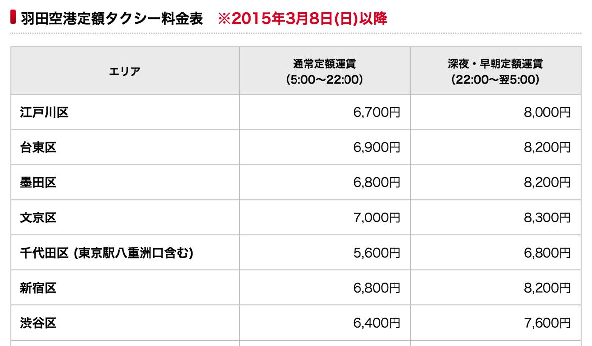 羽田空港定額タクシー料金表