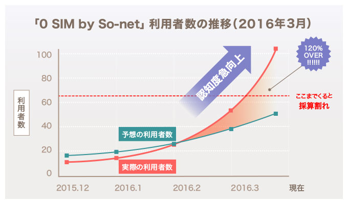 「0 SIM by So-net」利用者の推移(2016年3月)