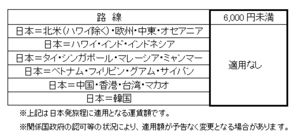 ANA&JAL、国際線の燃油サーチャージ無料を7月発券分まで継続