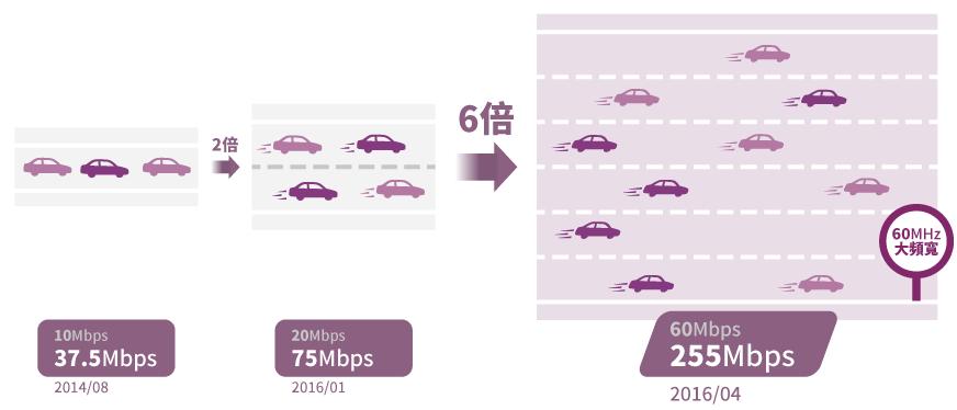台湾之星、4G LTEで2600MHz帯の提供開始&CA導入で下り最大225Mbpsへと高速化