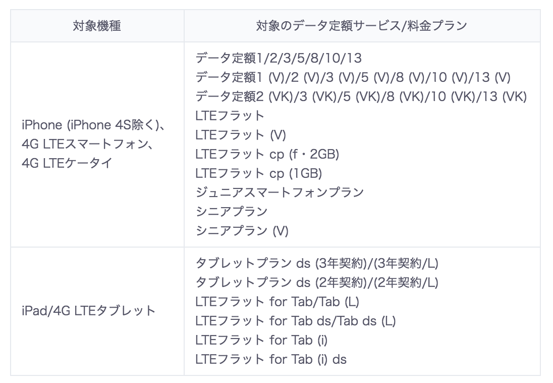 九州地震:ドコモとソフトバンクがデータ容量を無制限に、KDDIは10GB追加