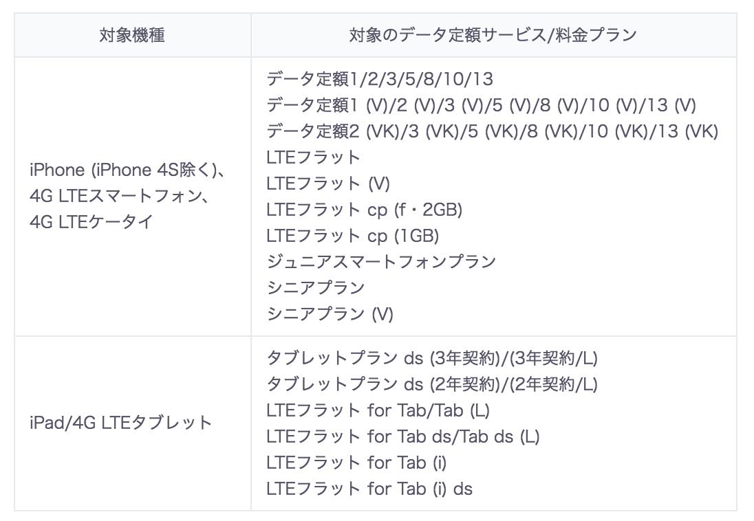 KDDI:熊本地方の地震で10GB無料付与