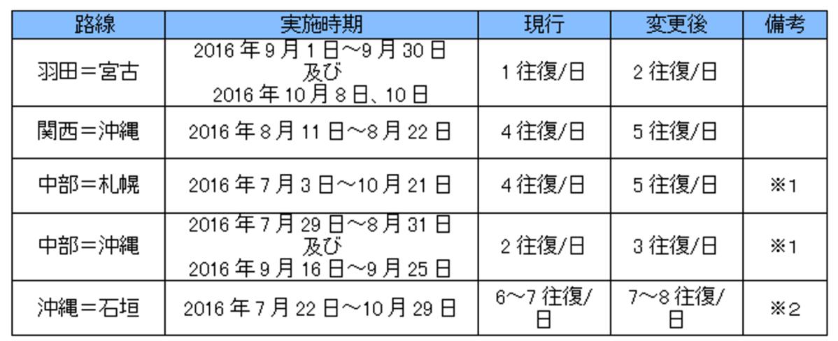 ANA:2016年夏ダイヤの国内線で増便 羽田-宮古が期間限定で1日2便など