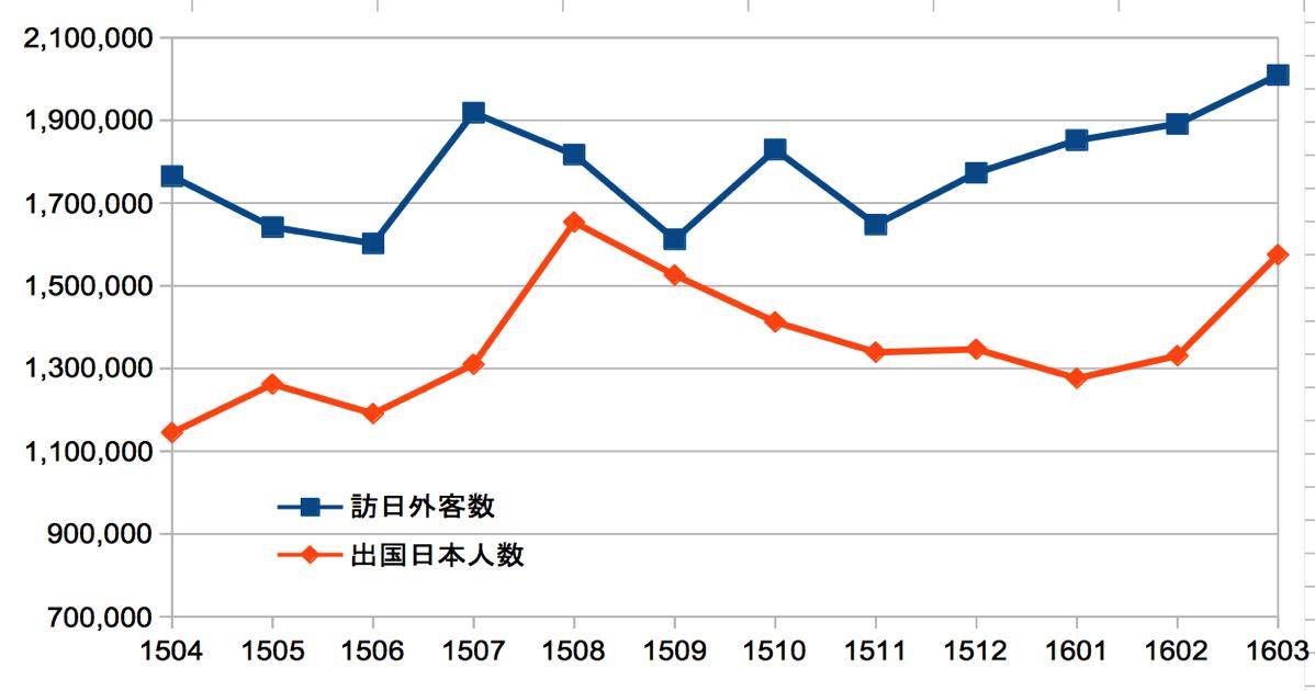 2015年度の訪日外客数/出国日本人数