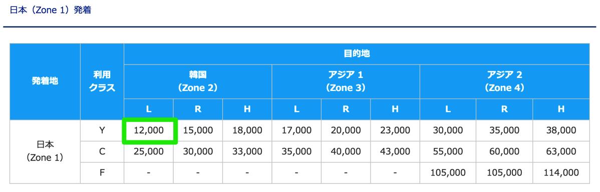 ANA国際線特典航空券:日本 - 韓国は最も必要マイル数が少ない