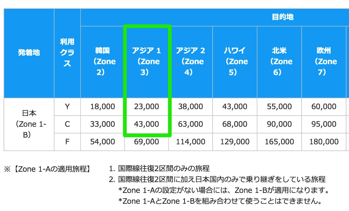 上海-日本の往復で必要マイル数は23,000マイル