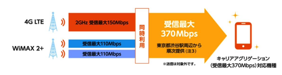 下り最大370Mbps対応イメージ図