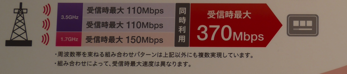 HW-01H:下り最大370Mbps