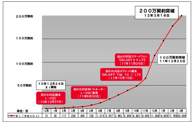 Xiの契約数推移