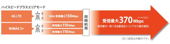 FDD-LTEとWiMAX 2+で370Mbpsに対応