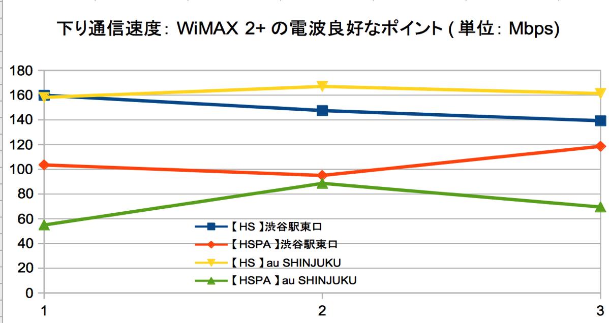 下り通信速度:WiMAX 2+の電波良好なポイント