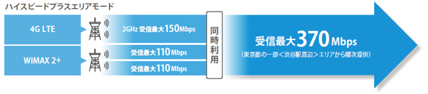 UQとMVNO、下り最大370Mbps対応のモバイルWi-Fiルータ「W03」を7月1日より発売
