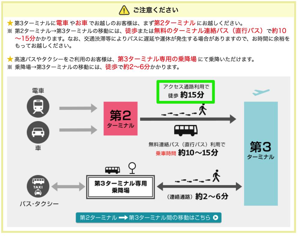 成田空港第三ターミナルへのアクセス