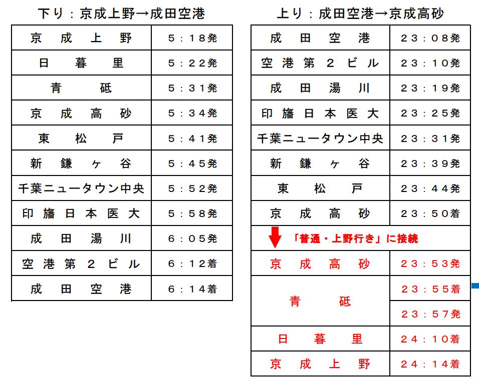 京成電鉄:京成上野⇔成田空港を結ぶ「アクセス特急」を夏休み期間に増発 – 特急料金不要、成田空港まで約1時間