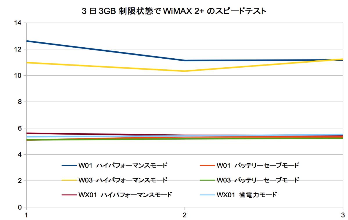 「直近3日3GB」 の速度制限状態でWiMAX 2+対応ルータを速度比較 – CA対応機種なら瞬間最高下り12Mbps越えも