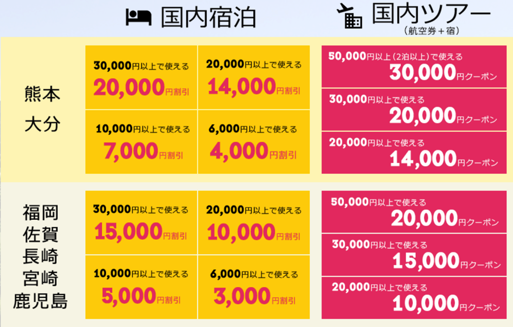 ソラシドエア:九州方面の航空券 + ホテル予約で最大2万円引き!九州ふっこう割クーポンを7月1日より配布