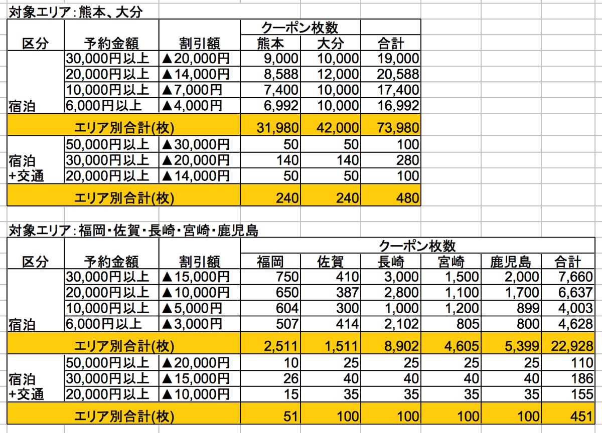楽天トラベル:九州ふっこう割のクーポン概要
