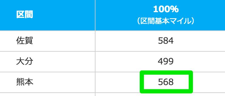 東京-熊本の区間マイルは568マイル