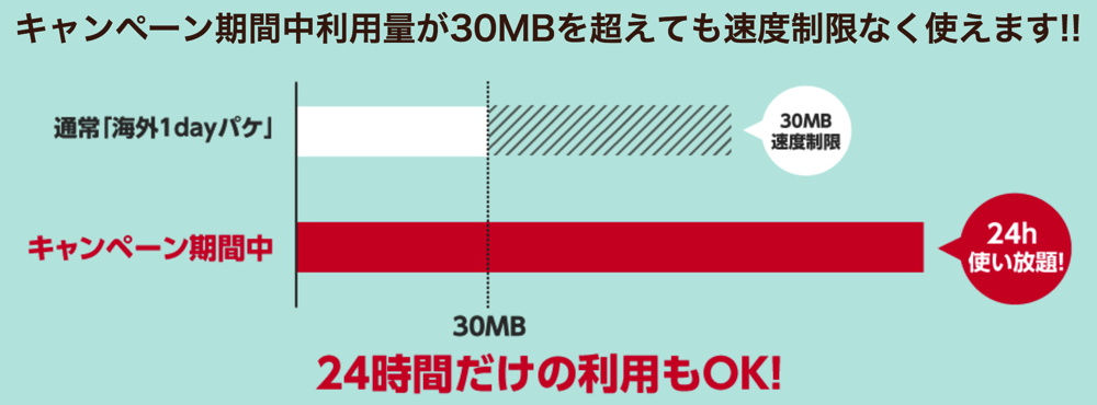 海外1dayパケ:データ通信量が30MBを超えても速度制限なし
