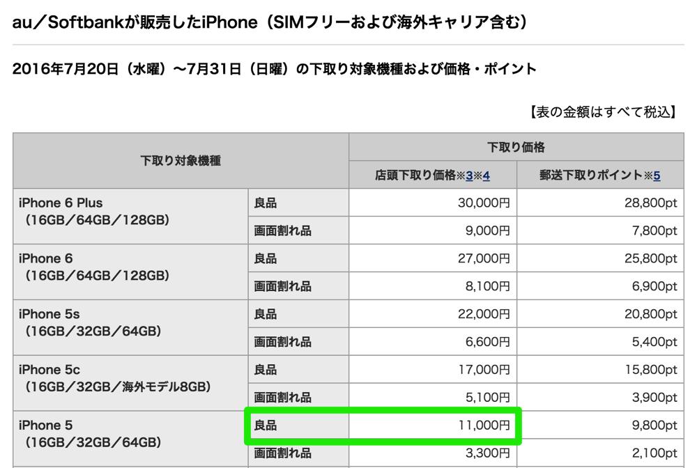 ドコモ:他社iPhone 5の下取りを2.2万円 → 1.1万円へ減額