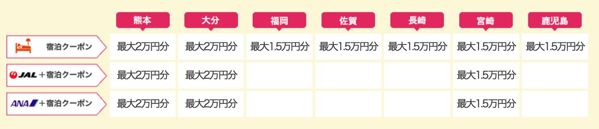 じゃらん:九州ふっこう割 クーポン第3弾、8月2日(火)10時頃から配布開始、九州全県の宿泊と、熊本・大分・宮崎のツアーが対象