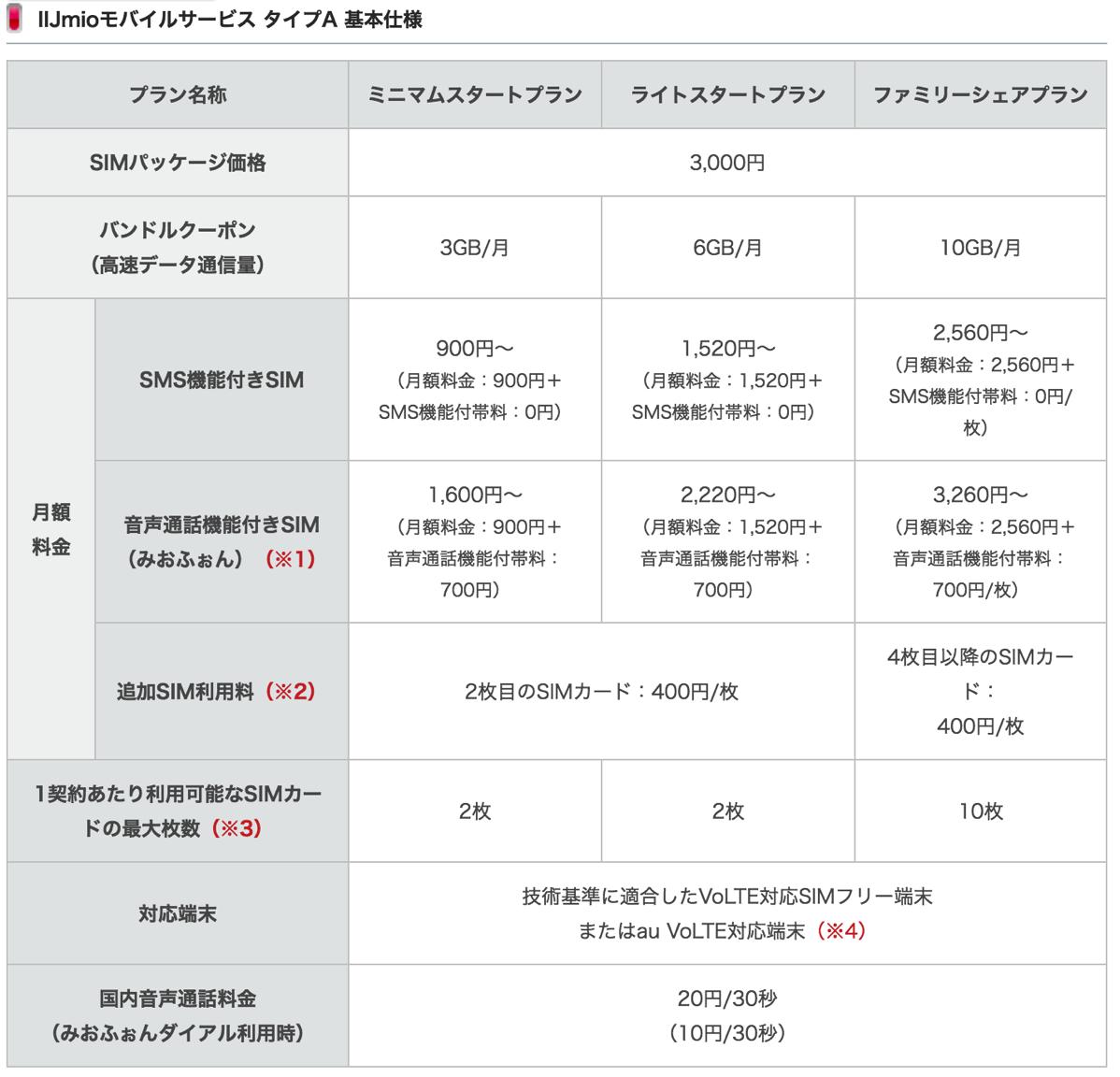 IIJ、auの4G LTE回線のMVNOサービスを10月より提供 – 契約事務手数料やSIMカード追加手数料が2,000円引きのキャンペーンも開催