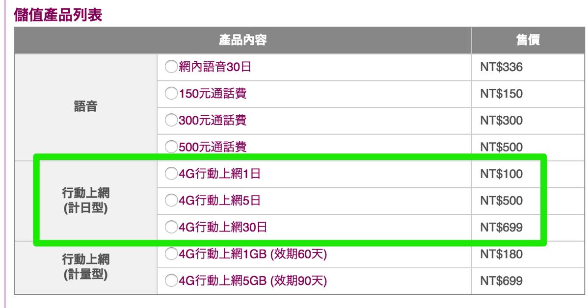 台湾之星:オンラインで買えるプリペイドSIM向けの使い放題パッケージを変更 – 短期滞在向け3日プラン廃止、新設の30日プランはNT$699